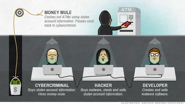 Los nuevos ladrones de bancos, ahora en Internet