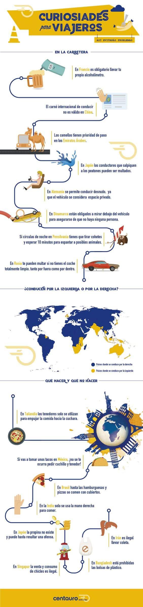 Infografia sobre Curiosidades para viajeros