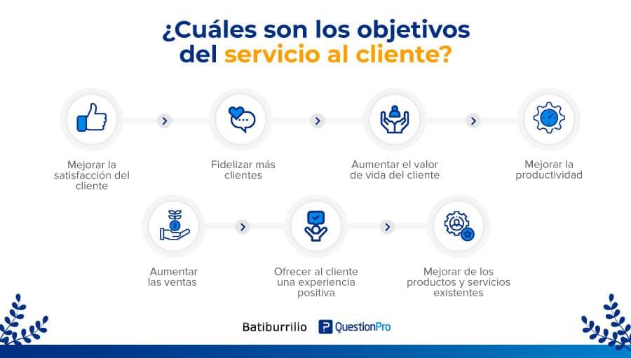 Principales objetivos del servicio al cliente